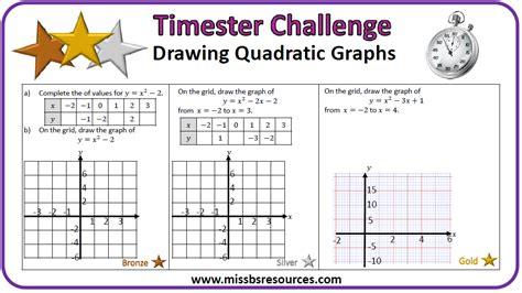 Drawing Quadratic Graphs by Algebra Skill Review Sheets