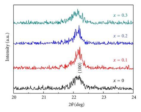 xrd pattern of bifeo3 x ray diffraction xrd patterns of bife1 x mnxo3