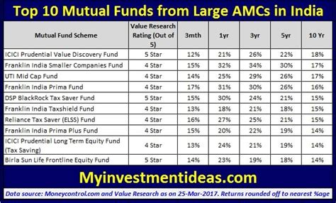 best funds top 10 funds from large amcs should you invest