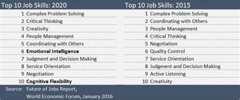 ei skills needed   world economic forum report