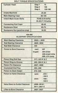 ford 460 specs