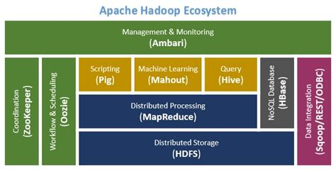 using pattern classification for task assignment in mapreduce hadoop ecosystem components and its architecture