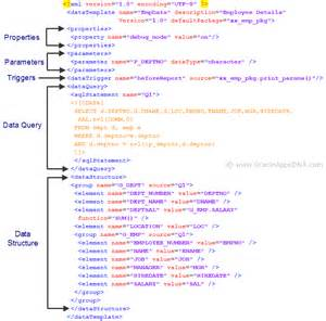 Xml Publisher Data Template by Developing Xml Publisher Reports Using Data Template