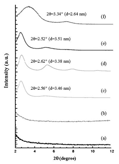 clay x ray diffraction patterns effect of organoclay incorporation on thermal physical