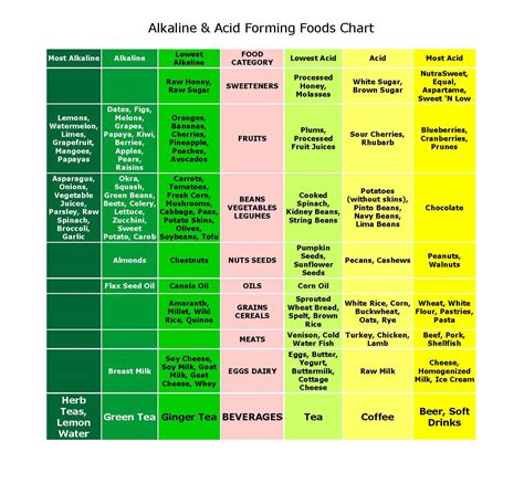 printable alkaline recipes your body s ph is it acid or alkaline rae indigo yoga