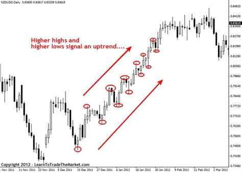x pattern stock analysis 6233 best stock chart analysis images on pinterest stock