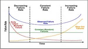the bathtub curve nuclear safety and run to failure