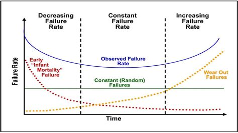 bathtub curve failure rate the bathtub curve nuclear safety and run to failure