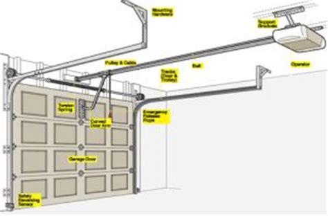 Overhead Garage Door Problems 4 Popular Garage Door Problems Overhead Door Overhead Door
