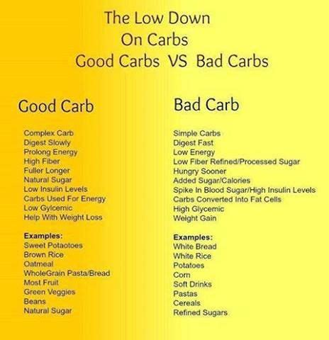 exle of low carb diet http www ez fast weightloss carb u less
