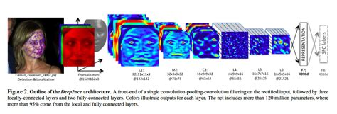 pattern recognition vs deep learning gigaom how paypal uses deep learning and detective work