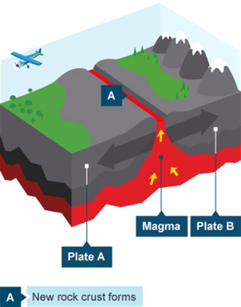 constructive plate margin diagram bitesize ks3 geography plate tectonics revision 2