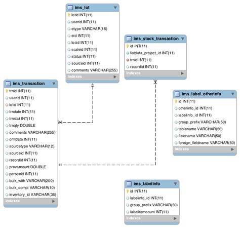 database schema database diagram for inventory management system choice