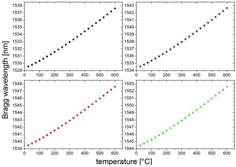high temperature after c section sensors free full text arrays of regenerated fiber