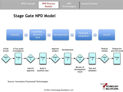 phase gate template phase gate template 28 images branding and stage gate