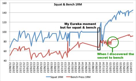 bench press progression my weight lifting program i used to get super strong peck me out