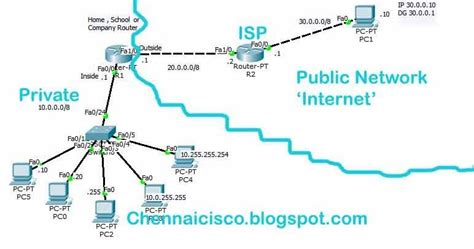 cisco network address translation tutorial how to configure dynamic nat using pool of ip address in