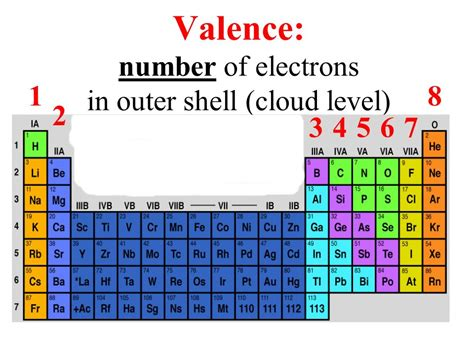 Valance Number periodic table of elements ppt