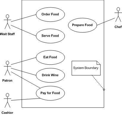 diagramme use d un site e commerce programmation uml diagramme des cas d utilisation wikilivres