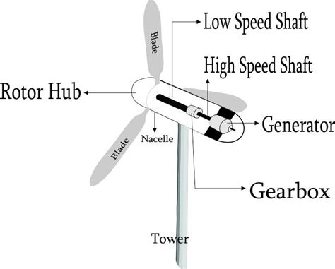 windmill diagram diagrams of how windmills work diagrams get free image