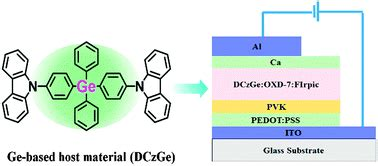 modeling of organic light emitting diodes from molecular to device properties solution processed blue phosphorescent organic light emitting diodes using a ge based small