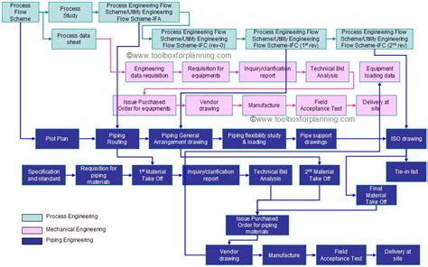 engineering workflow student mechanica engineering workflow