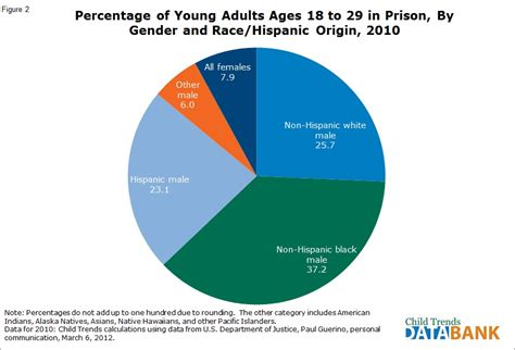 Being Incarcerated Now Trendy by Adults In Or Prison Child Trends