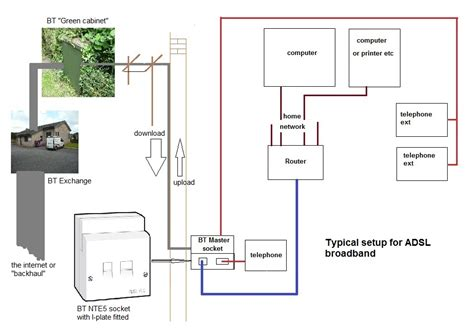 wiring diagram for dsl get free image about wiring diagram