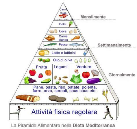 sta alimentare un segreto per bene la dieta mediterranea