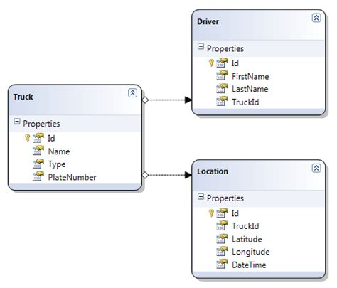 repository pattern many to many the repository pattern with linq to fluent nhibernate and