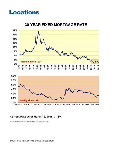 interest rate for buying a house interest rate for buying a house 28 images how rising interest rates affect your