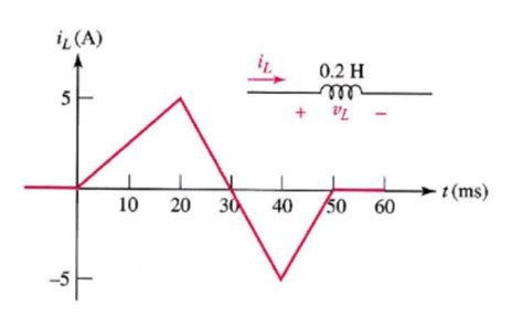 power inductor function 5 the graph shows the current as a function of ti chegg