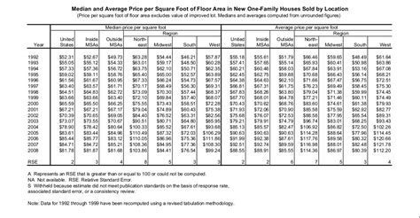 average house square footage average cost to build a home by square footage in missouri