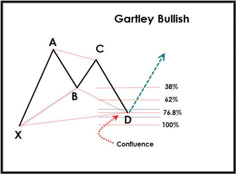 pattern completion definition trading harmonic patterns chartschool