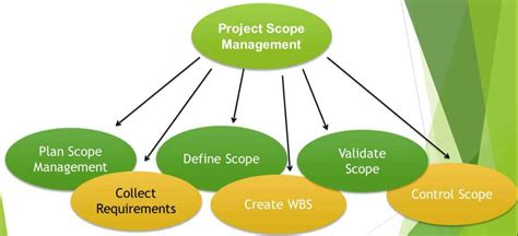 Mba Financial Management Scope by Steps To Project Scope Management Process