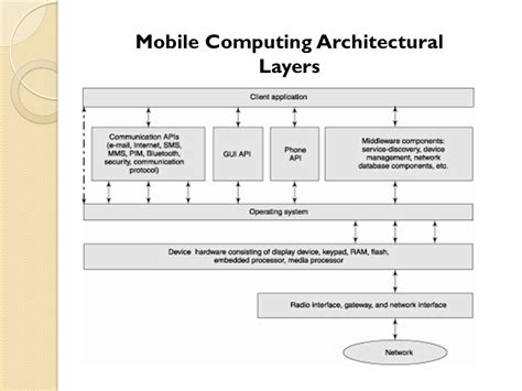 programming with android system architecture ppt video android os architecture ppt video online download