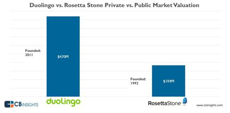 rosetta stone virginia tech duolingo now worth 2 5x more than rosetta stone