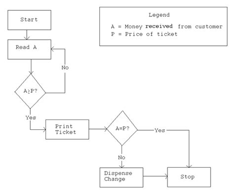 system flow charts importance of flowcharts when developing information