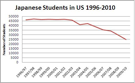 Current Number Of Students In Mba In Us by Japanese Exchange Students A Vanishing Species Asia