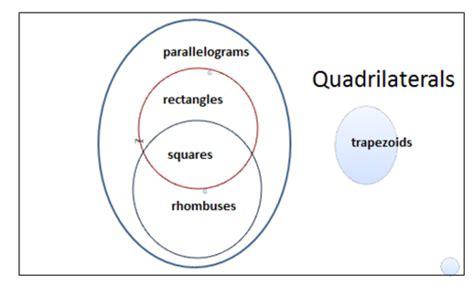 diagram of quadrilaterals quadrilaterals homework help