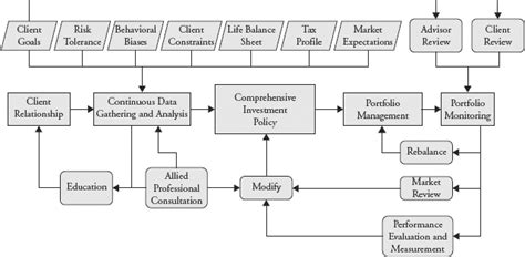 Chapter 1 The Wealth Management Process The New Wealth