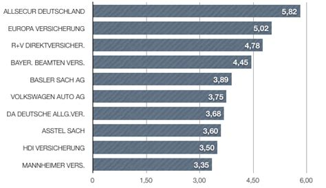 Kfz Versicherung Vergleich Provinzial by Kfz Versicherung Beschwerden Haben Zugenommen Service
