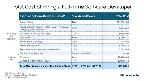cost of hiring time vs freelance software developers codementor