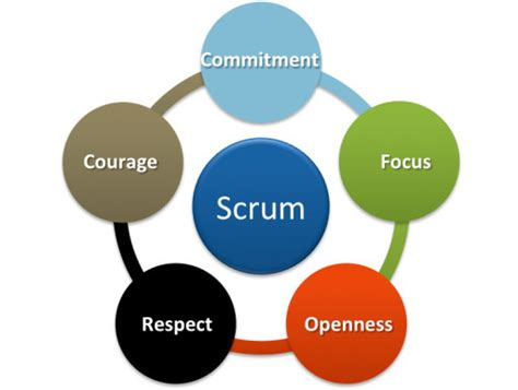 get hired as scrum master guide for agile seekers and hiring them books scrum five values agile lucero
