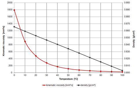Viscosity Of Water At Room Temperature by Gear Viscosity Table And Viscosity Chart