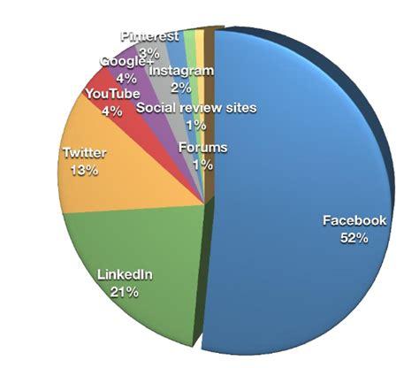 imagenes de redes sociales actuales estudio sobre el uso de social media en empresas 2015