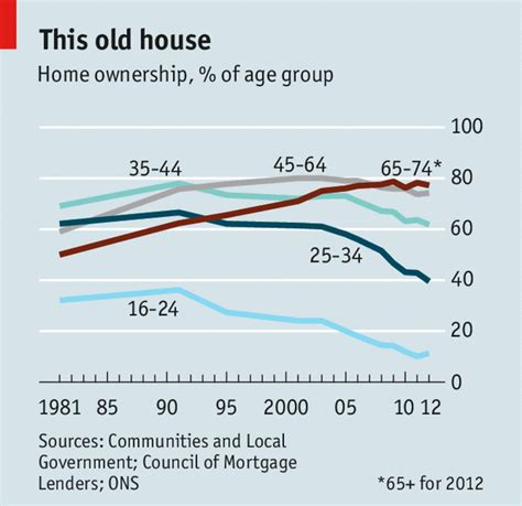 home ownership our house the economist