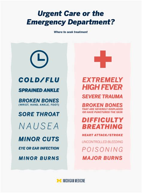 emergency room or urgent care urgent care vs the emergency room what s the difference