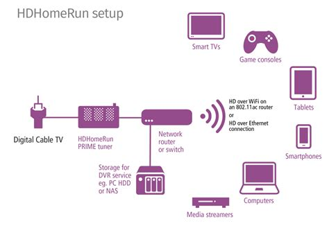 apple tv setup diagram apple get free image about wiring hdhomerun prime silicon dust