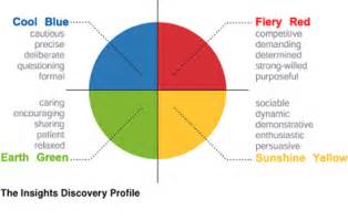 color of leadership personal development profiles insights discovery andy